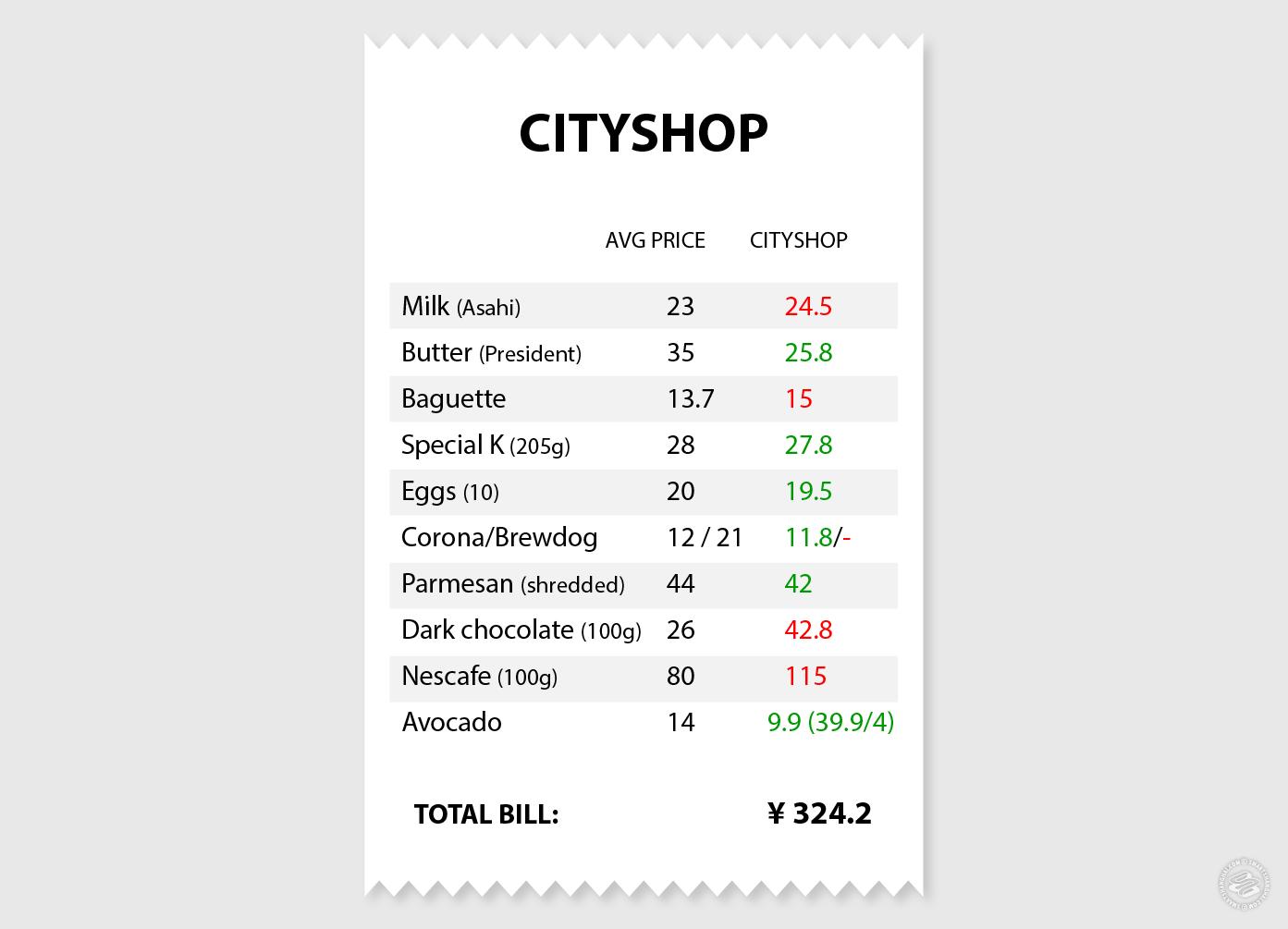 CityShop Shanghai